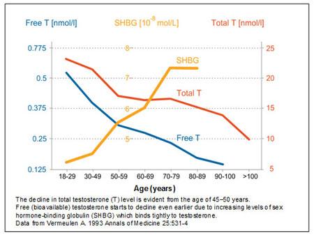 Test HD ingredients Boron SHBG